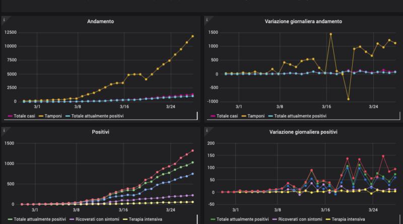 In lieve aumento il numero dei contagiati in FVG, +94 rispetto ai +84 del 26 marzo