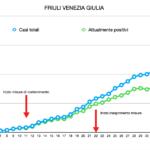 Scendono lentamente i nuovi contagi in Friuli Venezia Giulia, +55 contro +62