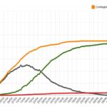 Quattro nuovi casi di coronavirus dai Balcani, asintomatici, a Trieste e Pordenone