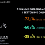 Allarme Confcommercio: consumi giù dell'8,1% a ottobre. Pil visto in calodel 12,1%