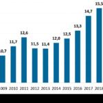 Effetto Covid: l'export del Friuli Venezia Giulia perde 1,2 miliardi nel 2020