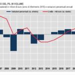 Istat conferma: tracollo eccezionale dell'economia nel 2020. Crollo dei consumi, aumenti di tasse e di risparmio